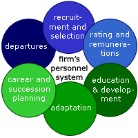 management consulting firms amp information systems Arthur d little is a management consultancy that links strategy, innovation and   telecommunications, information technology, media & electronics (time.
